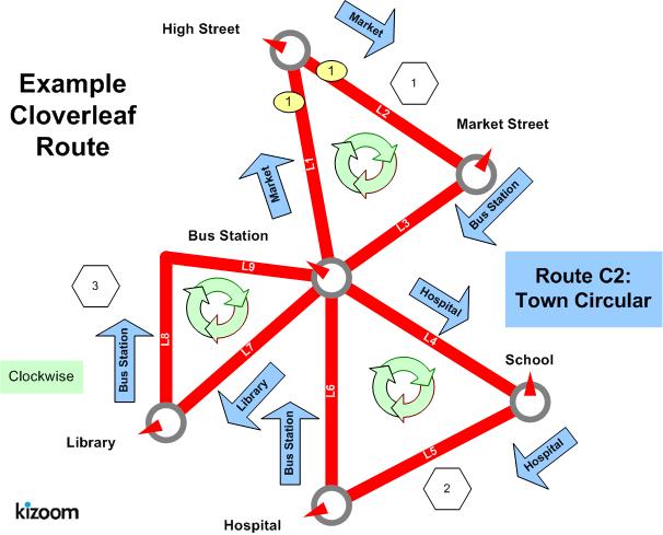 Dft - TransXChange - Examples 2 4 - Cloverleaf route